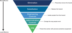 Covid 19 Risk controls. Elimination, substitution, engineering controls, administrative controls, PPE